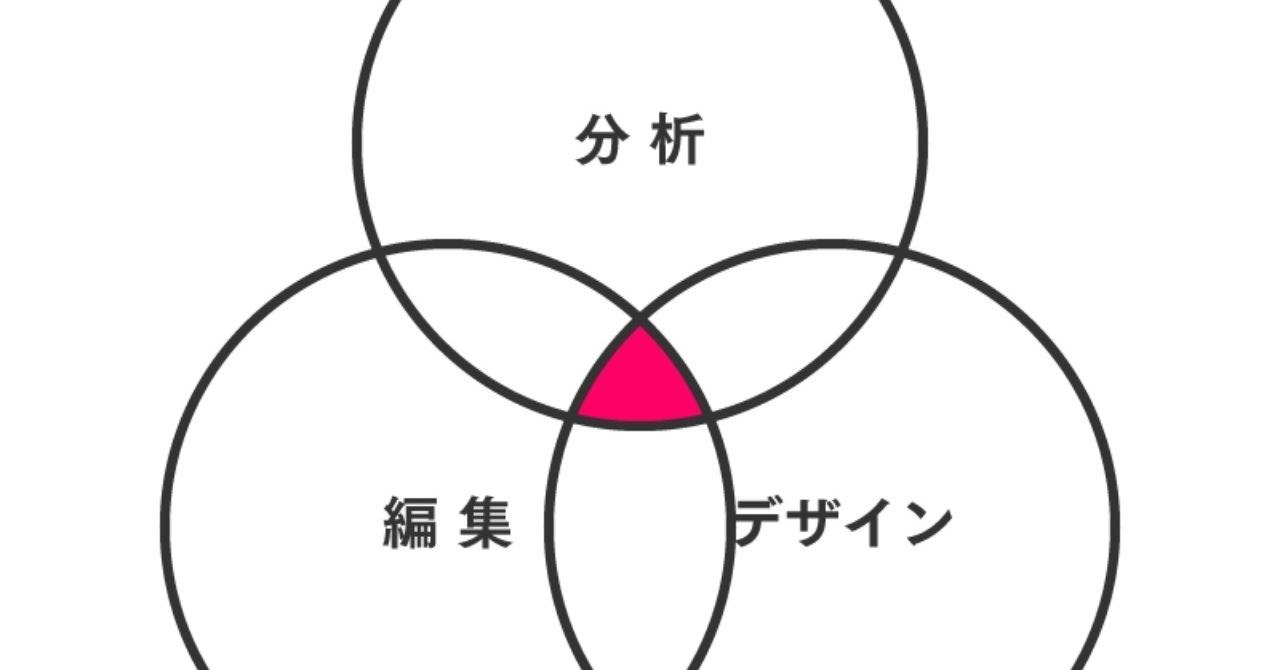 体感するインフォグラフィック/【夏学期】櫻田ゼミ第1回レポート